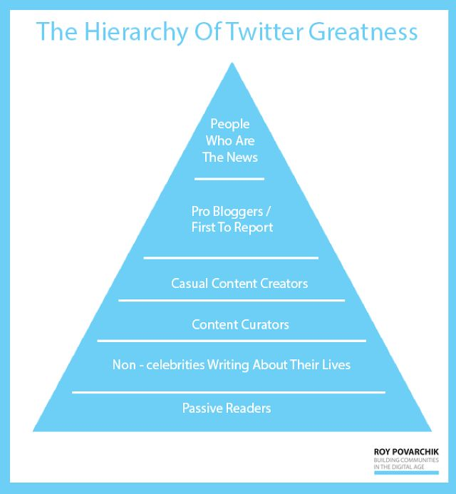 What makes great content on Twitter? Twitter users want information and news. You may not be CNN or the New York Times, but that doesn't mean you can't be the first to tweet about a new idea or start a new discussion.