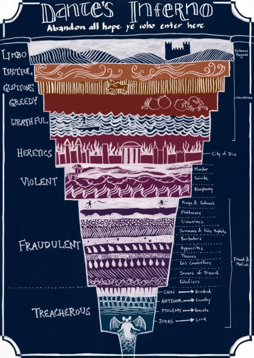 Dante's Inferno: a helpful diagram to eternal damnation