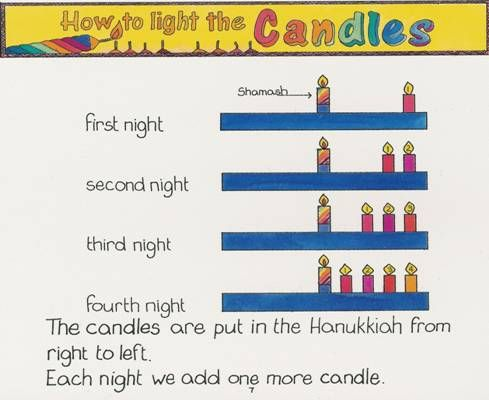 Hanukkah The Feast of Dedication The Chanukah Story by Norm Franz, Ascension MinistriesHanukkah, Families Celebrities, Jewish, Hebrew Schools, Happy Holiday, Classroom Ideas, Feast Of Dedication, Chanukah Stories, Ascension Ministry