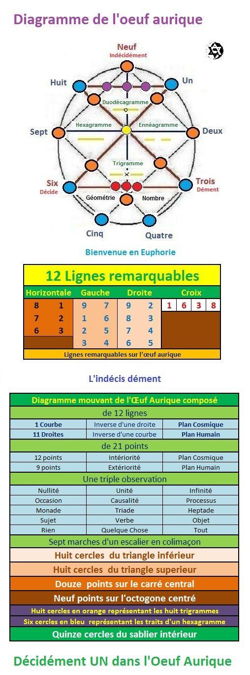 Trigramme, Hexagramme, Ennéagramme 23af0911d9907c459e18328eddcd85bf