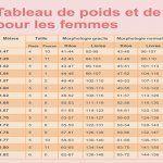 Tableaux de poids et de taille pour les femmes et les hommes: quel est votre poids idéal en fonction de votre morphologie et de votre taille?