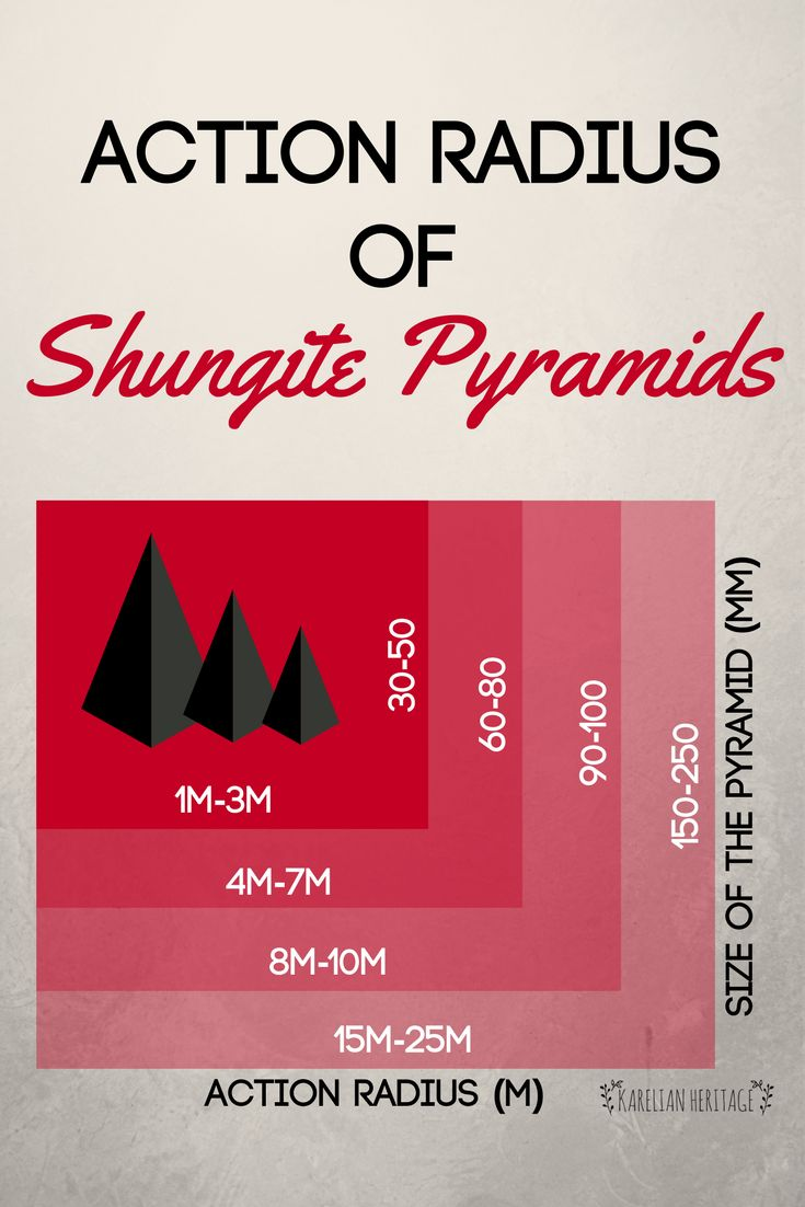Apart from being one of the most effective means against EMF radiation and geopathic zones, shungite pyramids protect your body and soul by attracting positive energy ☝️ However, every shungite pyramid depending on its size has its limited action radius where its properties come in full force. In simple terms, the more the pyramid is, the more protected you are 😇 Follow the link for shungite pyramids from $3.49!✨ #KarelianHeritage #KarelianShungite