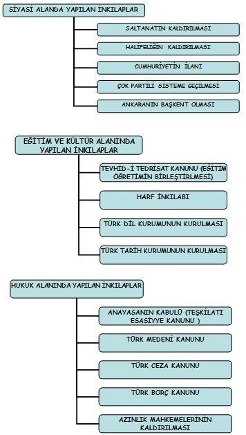 Atatürk İnkılapları (2)