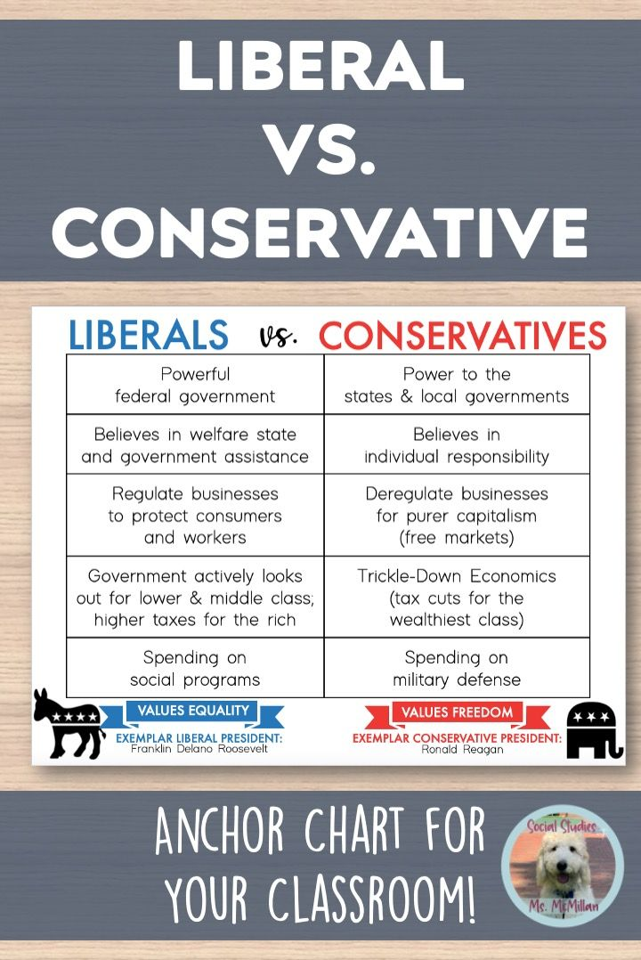 Liberal Vs Conservative Anchor Chart Anchor Charts Classroom Anchor Charts Civics Classroom