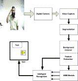 Video-based signer-independent Arabic sign language recognition using hidden Markov models — ScienceDirect
