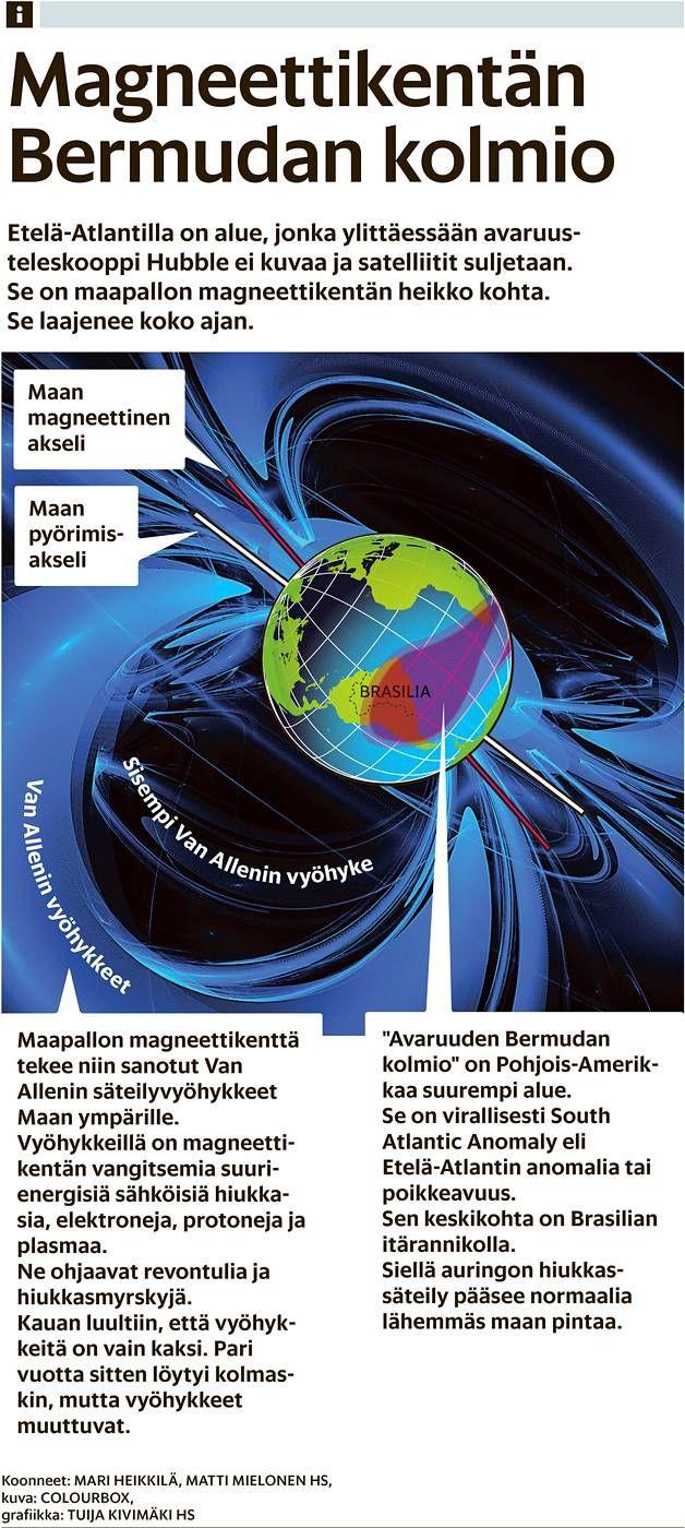 Etelä-Atlantilla on alue, jonka yllä avaruusteleskooppi Hubble ja satelliitit hiljenevät. Seutu on maapallon magneettikentän heikko kohta. Se laajenee koko ajan.