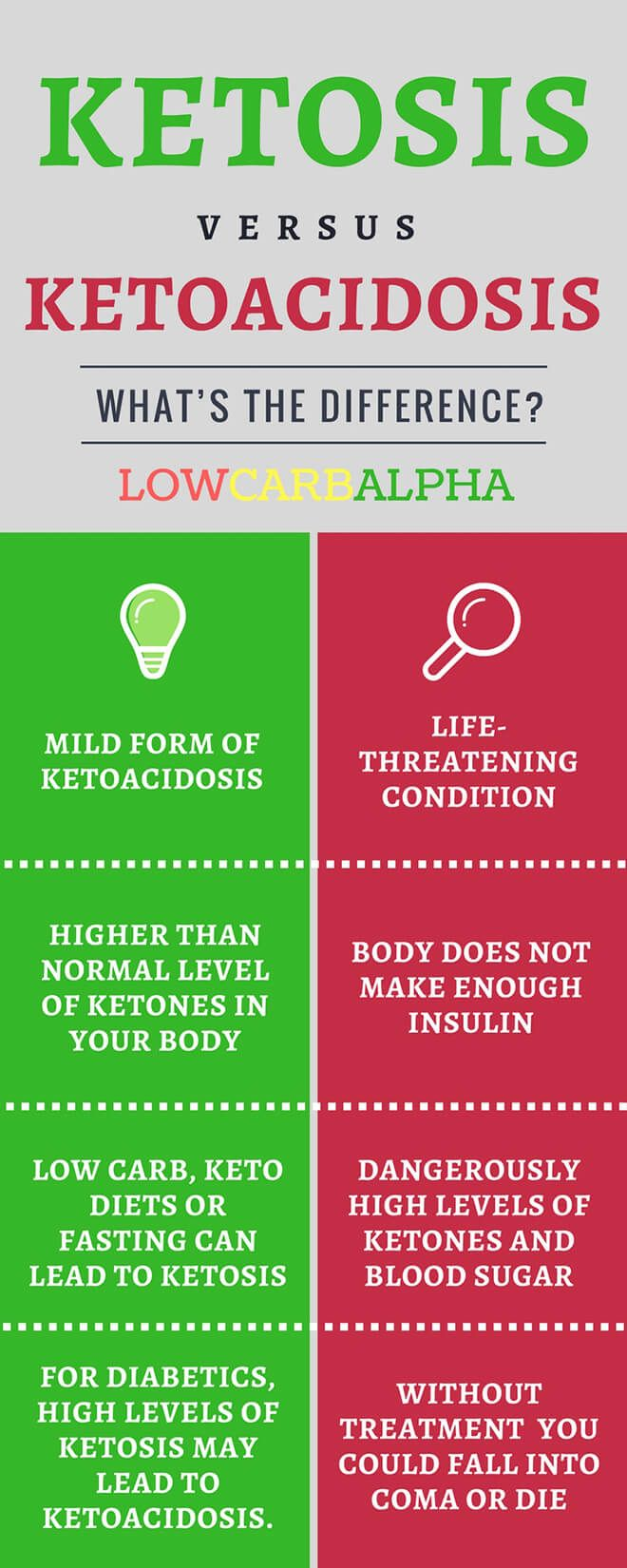 Ketoacidosis (DKA) Vs Ketosis What's The Difference