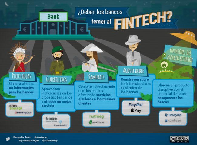 ¿Deben los bancos temer al FinTech?