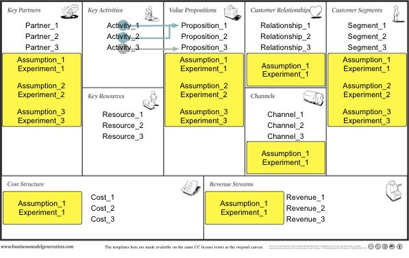 The  Minute Business Plan Business Model Canvas Made Easy