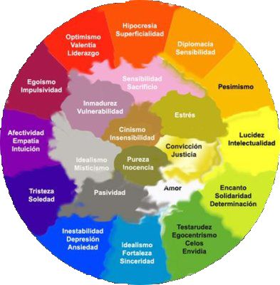 COLORES Y EMOCIONES. (Artículo de Ciara Molina) http://www.ciaramolina.com/colores-y-emociones/ (((Sesiones y Cursos Online www.ciaramolina.com #psicologia #emociones #salud)))