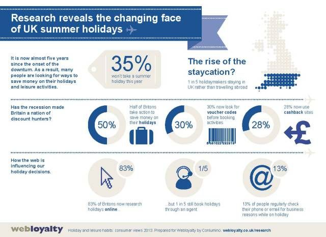 Webloyalty Travel Research Infographic 2013