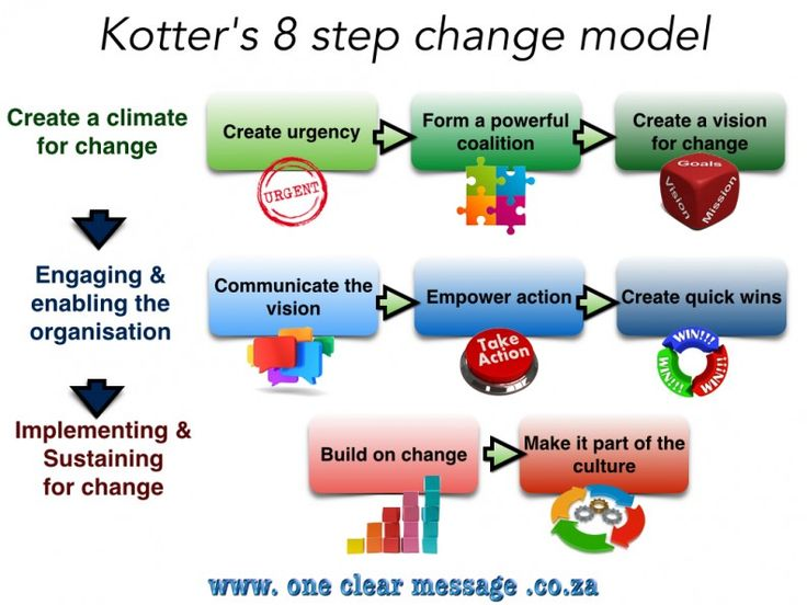 Using Kotter's 8-Step organisational change model for success #EmployeeEngagement #Culture #ChangeManagement