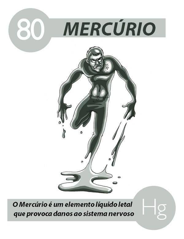 Símbolo - Hg Número atômico - 80 Massa atômica - 200,59 Grupo ou família - 12 Estado-padrão (a 25ºC) - sólido  Cor - prateado Classificação - metal Abundância relativa - 66°  Características Mercúrio é o único metal líquido à temperatura ambiente (25°C), é chamado de prata líquida, é raramente encontrado livre na natureza, e sua principal fonte é o o mineral cinábrio. Combina-se facilmente com outros metais, formando ligas chamadas de amálgamas. Na forma metálica possui toxicidade baixa…