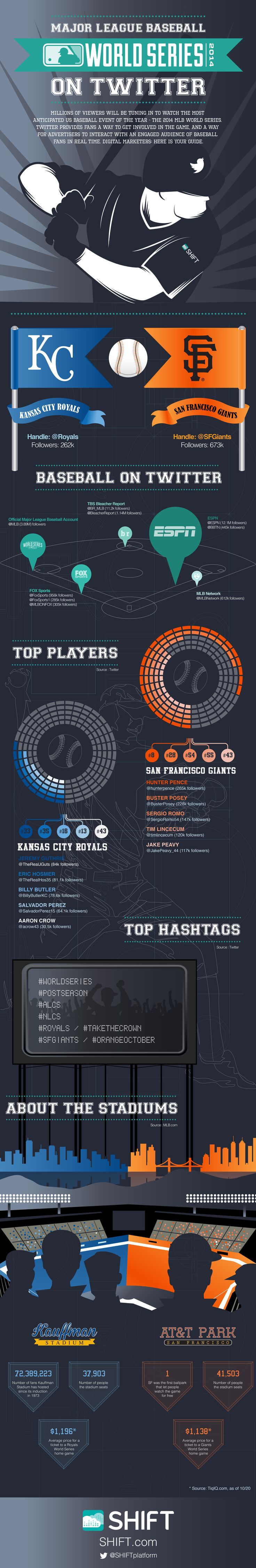 Marketer's Guide to the Major League Baseball World Series (on Twitter)