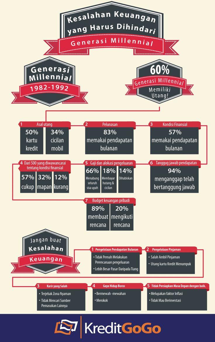 Kesalahan Keuangan yang Harus Dihindari Generasi Millennial https://kreditgogo.com/artikel/Keuangan-dan-Anda/-Kesalahan-Keuangan-yang-Harus-Dihindari-Generasi-Millennial.html #InfoGrafik #MillennialGeneration #GenerasiMillennial #CreditCard #PersonalLoan #CarLoan #InfoGraphic