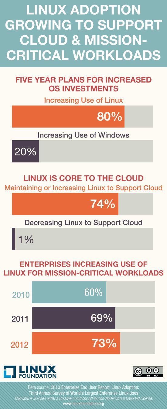 Enterprise Linux use grows for the third consecutive year