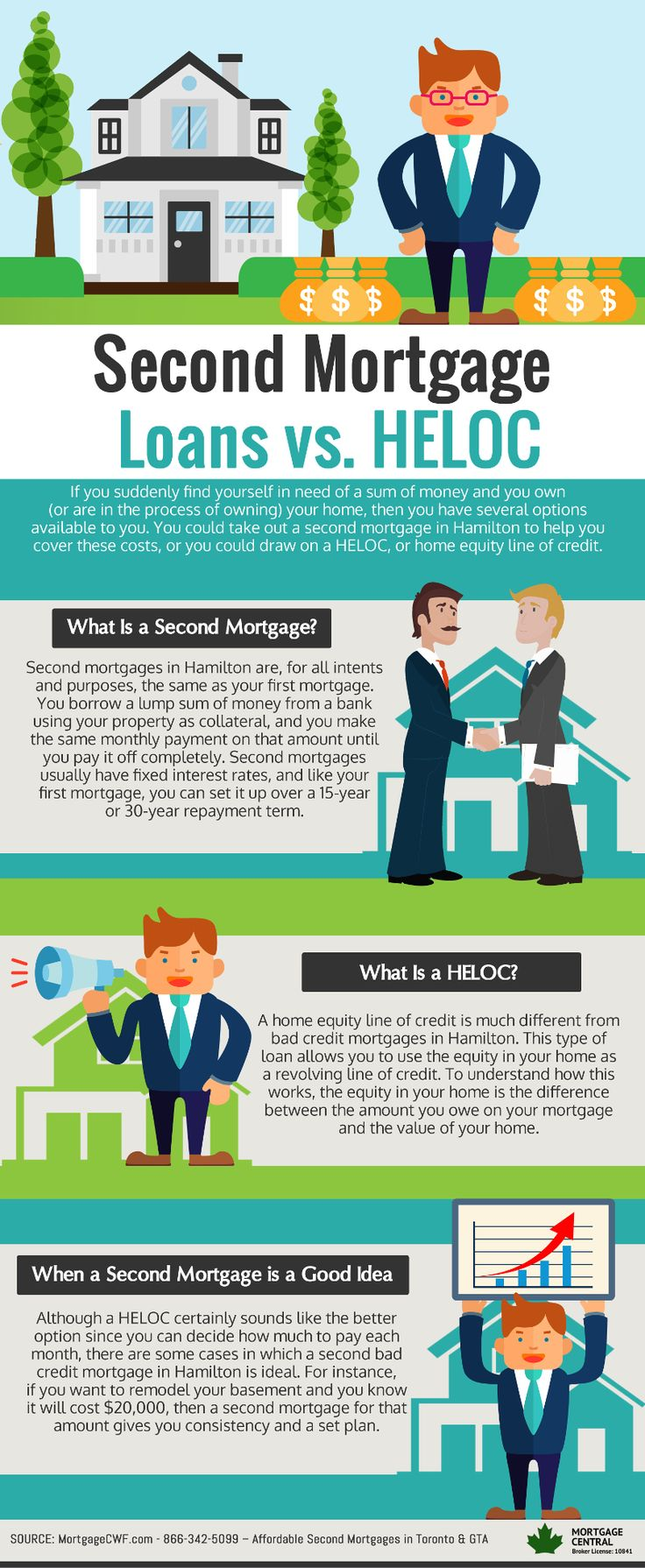Second mortgage loans vs heloc