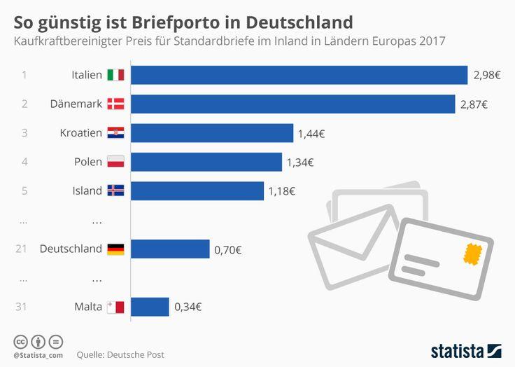 Infografik: So günstig ist Briefporto in Deutschland | Statista