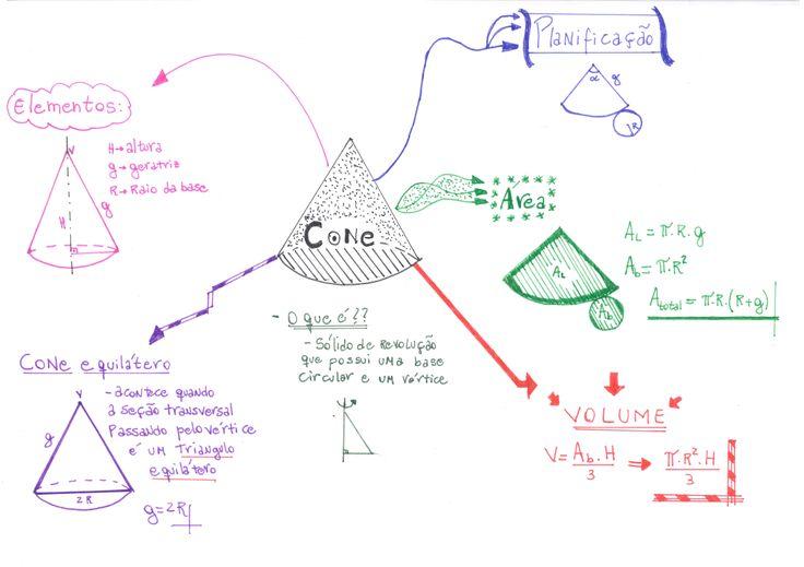 Confira esse mapa mental com tudo o que você precisa saber sobre Cone para lacrar nas provas da escola e do vestibular :)