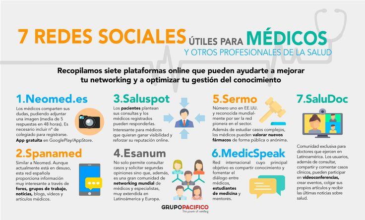 ¿Eres médico? Toma nota de estas 7 plataformas online que te ayudarán a mejorar tu networking y a optimizar tu gestión del conocimiento