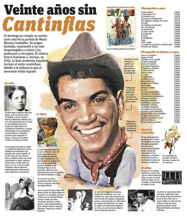 Cantinflas #infografia
