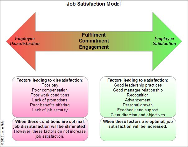 job satisfaction 2 essay Worker attitude and job satisfaction essay: good collection of academic writing tips and free essay samples you can read it online here.