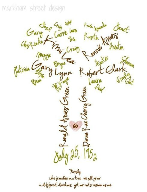 Family Tree. A pretty gift, but an even better way for me to remember who's related to whom.
