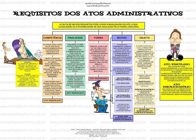Direito Administrativo - requisitos dos atos administrativos III