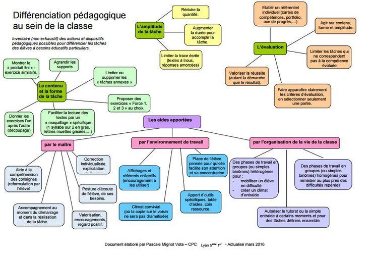 Carte mentale très bien faite sur les différentes façons d'aborder la différenciation pédagogique avec les élèves. La différenciation pédagogique, c'est l'ensemble des moyens mis…