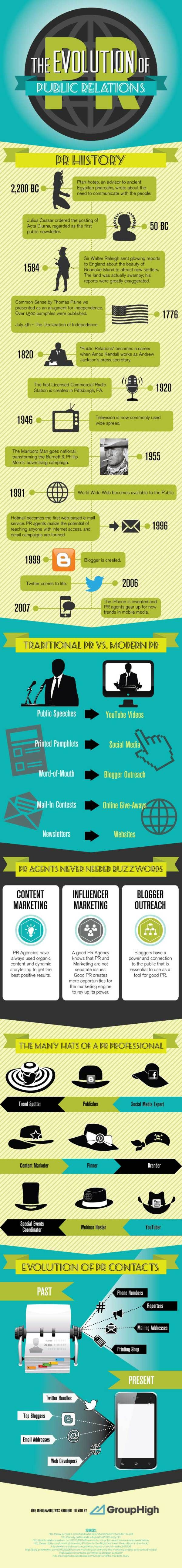 How public relations has changed