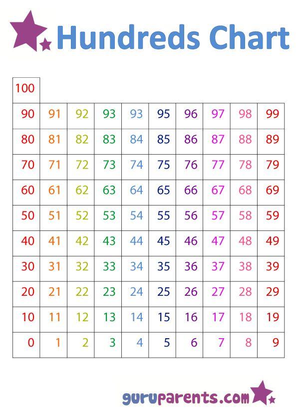 Hundreds Chart Math Pinterest