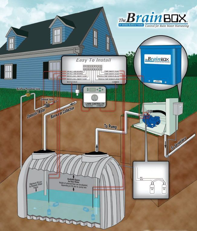 Munro Mbrb242 Pump Start Relay For 2 Float Rainwater Harvesting System For Sprinkler Irrigation Systems Rainwater Harvesting System Rainwater Harvesting Rain Water Collection