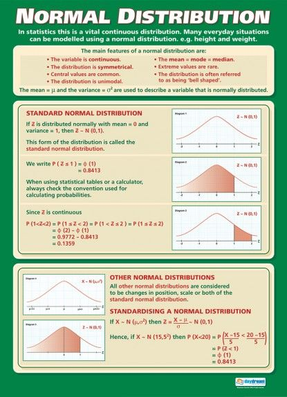 Normal Distribution Poster