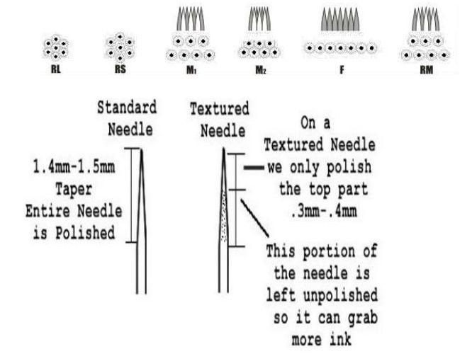 Hubo un tema de M2????????? el cual tambien me dio duda pero como no soy bueno para entender me puse a buscar ........... Aqui dejo unas imagenes de que significa las letras y numeros de las agujas ( en dibujos pues asi es como yo puedo entender) lo...