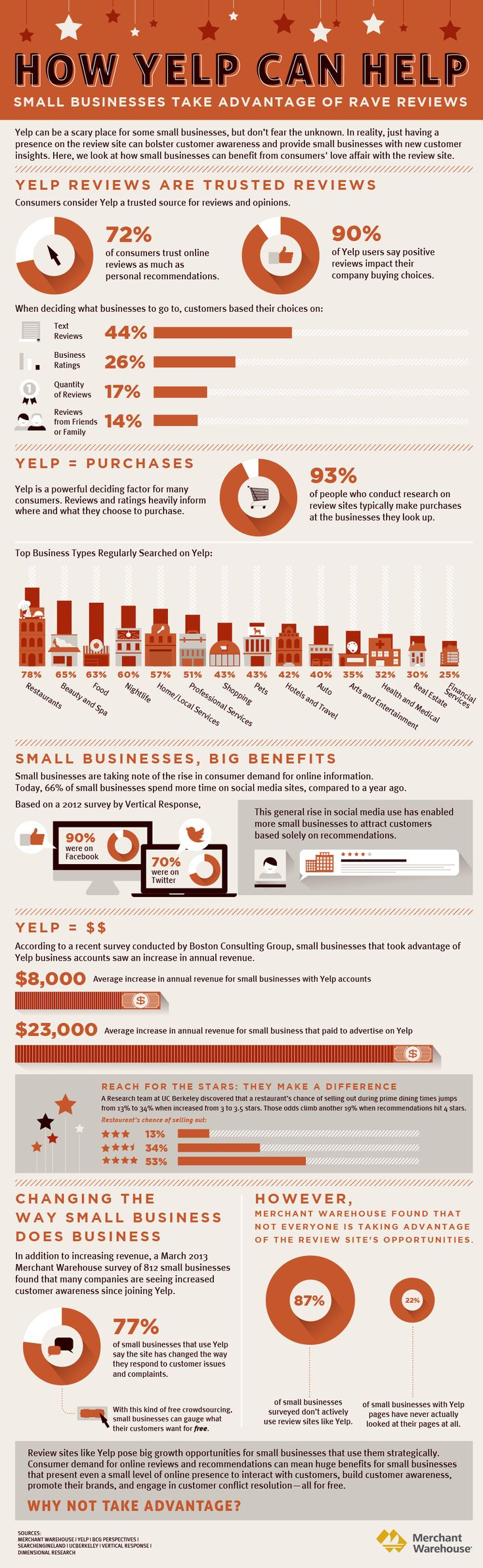 According to Yelp, it Affects 93% Of Researched Purchases & Increases Revenue For Small Businesses. via BleckConsulting.com
