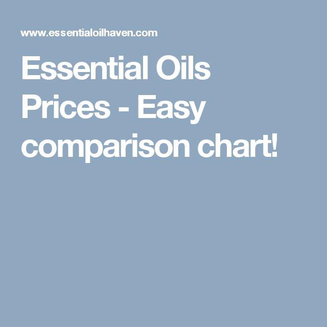 Essential Oils Prices - Easy comparison chart!
