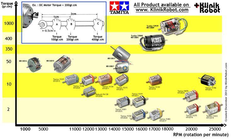 dc motor comparation by klinik robot 2013.gif (1532×922)