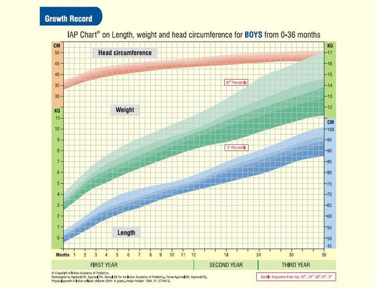 Indian Boys (0-3 Years) Height-Weight-Head Circumference Chart Find more parenting tips at yourparentingtips.com