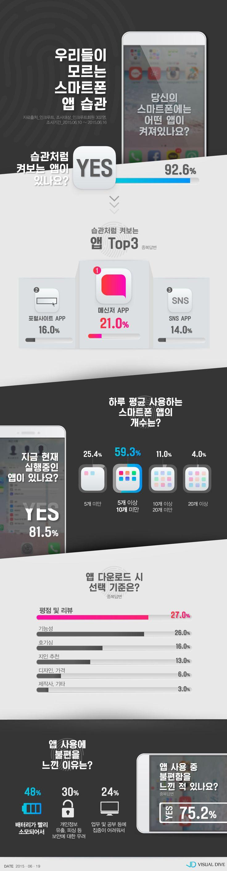 """직장인 92.6% """"습관처럼 켜보는 앱 있다"""" [인포그래픽] #App / #Infographic ⓒ 비주얼다이브 무단 복사·전재·재배포 금지"""