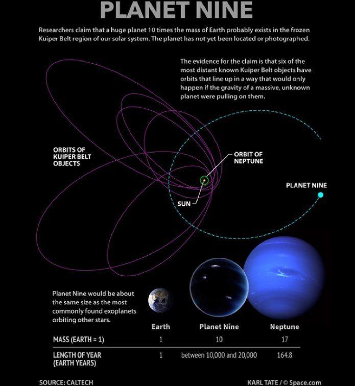 provocative-planet-pics-please.tumblr.com Σύμφωνα με ερευνητές του Caltech υπάρχουν ενδείξεις που υποστηρίζουν την ύπαρξη ενός 9ου πλανήτη στο ηλιακό μας σύστημα!! Ο προτεινόμενος πλανήτης θα πρέπει σύμφωνα με το μοντέλο να έχει μάζα 10 φορές μεγαλύτερη από την Γη και να βρίσκεται στα βάθη της ζώνης Kuiper σε απόσταση από τον Ήλιο 20 φορές μεγαλύτερη (!!!) από ότι ο Ποσειδώνας! Στην εικόνα φαίνεται ο Ήλιος και η τροχιά του Ποσειδώνα (στο κέντρο της εικόνας) και συγκριτικά η τροχιά του…
