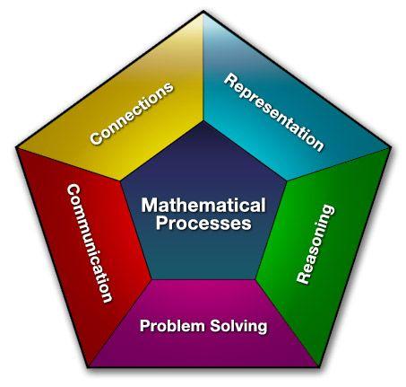 Business Model Business Problem Solving Models