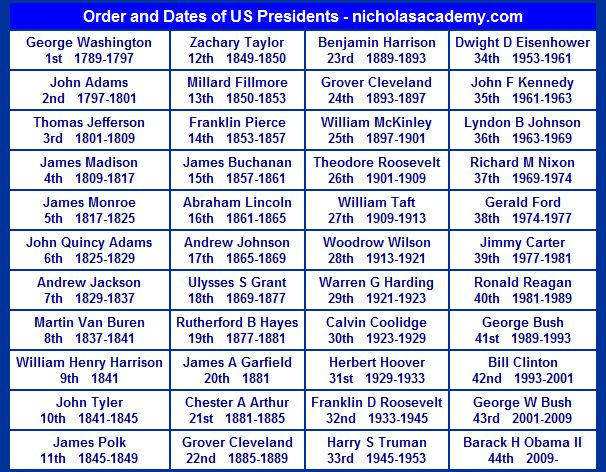 us presidents in chronological order | chart for anyone wanting to learn the order of the U.S. presidents ...