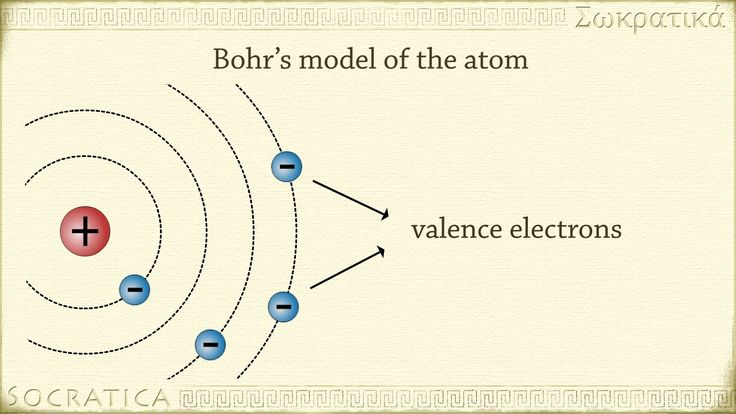 chemistry physics history of the atom dalton thomson. Black Bedroom Furniture Sets. Home Design Ideas