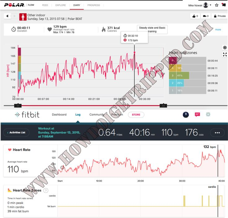 Should you join the FitBit cult?  http://howdoigetripped.com/unbiased-fitbit-review-should-you-join-the-fitbit-cult/