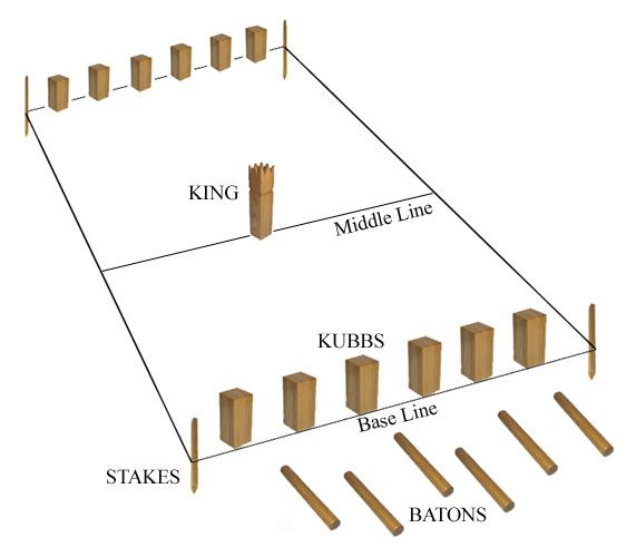 "Viking Game. The ancient Viking would play Kubb. Why keep your eye on the Kubb? Kubb is a wooden block used in the game with the same name. Its been said that the game dates back to the Viking age and was played on Gotland as well as other locations in Sweden. Kubb means ""wooden block"" in the Swedish dialect of Gutnish. Kubb is a game which is usually played on grass, but can be played successfully on almost any other flat surface including dirt, sand and ice."