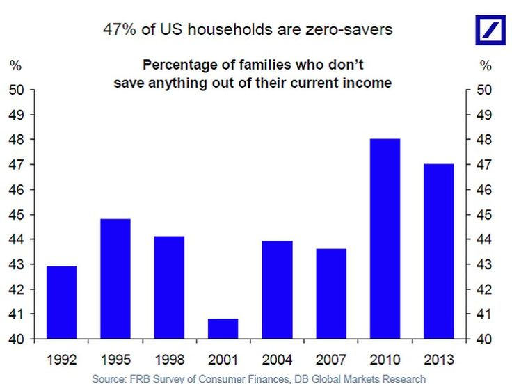 Zero-savers in US