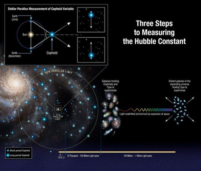 Researchers measured the universe's expansion by calculating the distance to several very distant stars called Cepheid variables, which pulse regularly and let researchers determine the distance to them based on their brightness. The eight newly measured Cepheids are 10 times farther away than any studied previously. Then, the researchers compared the brightness of those stars to the brightness of supernovas in the same galaxies, and compare them with the brightness of supernovas that are…