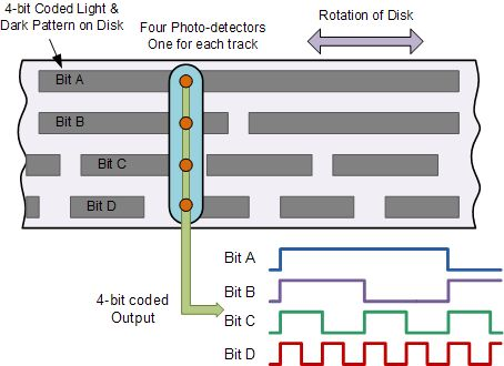 315 best Bilgi Elektronik images on Pinterest Electronic - ics organizational chart