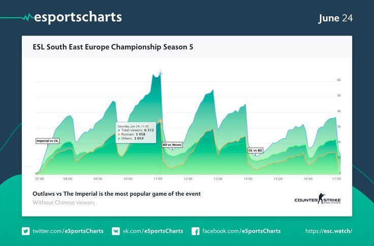 ESL SEE Championship Season 5 streams stats #games #globaloffensive #CSGO #counterstrike #hltv #CS #steam #Valve #djswat #CS16
