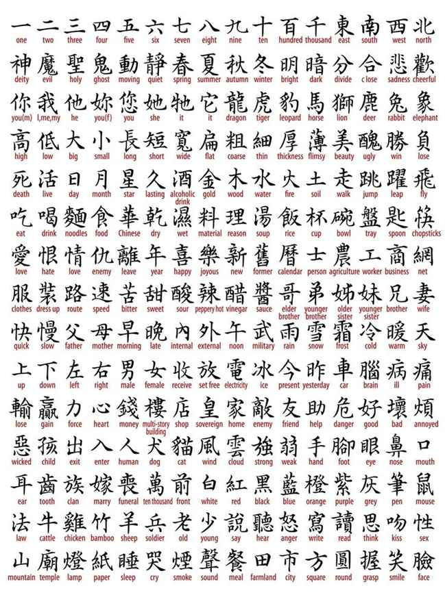 Chinese Symbol Meanings  Tattoo Shortlist  chinese symbols and meanings  Chinese symbol
